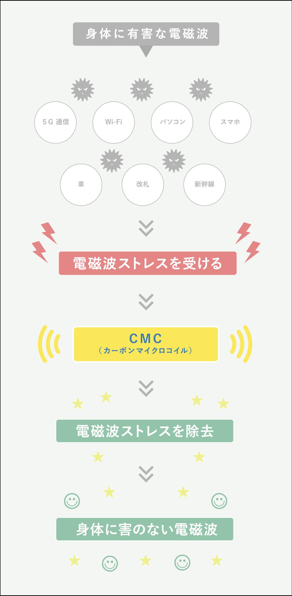 CMC 電磁波障害防御のメカニズム